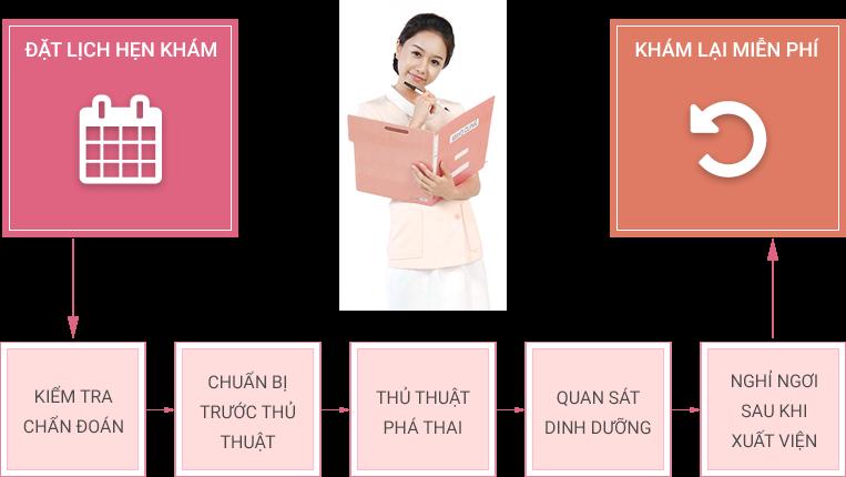 Cơ sở phá thai không đau tại Hà Nội
